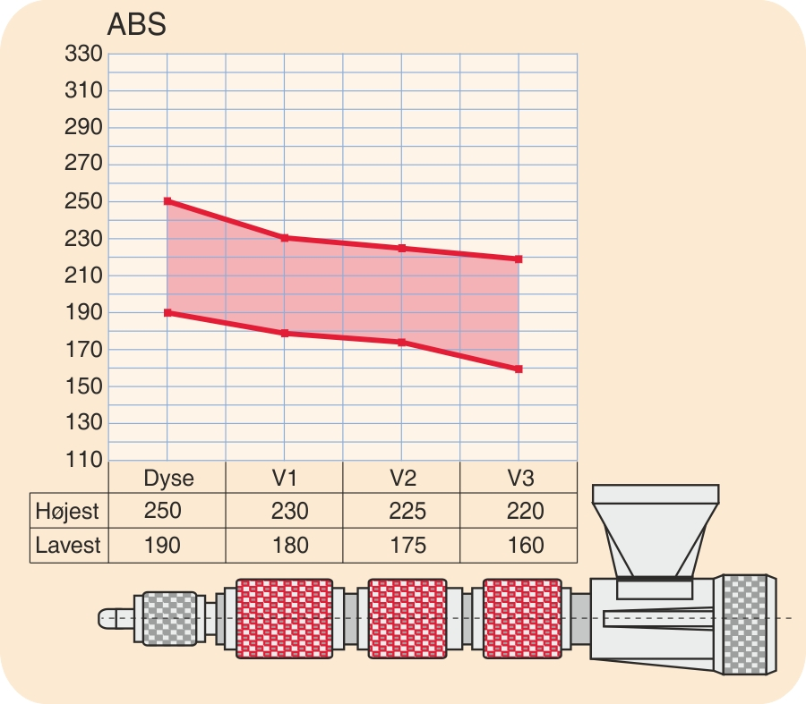 Temperaturprofil for ABS (acrylnitril-butadien-styren-copolymer)