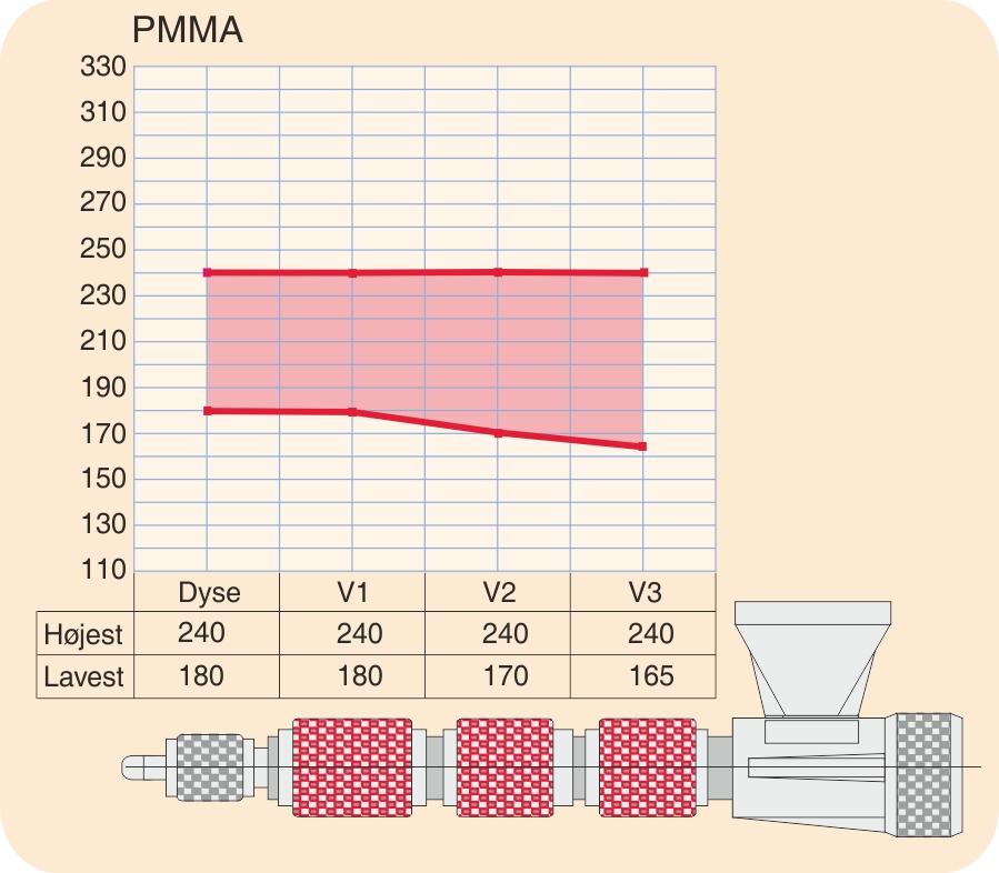 Temperaturprofil for PMMA (polymethylmethacrylat)