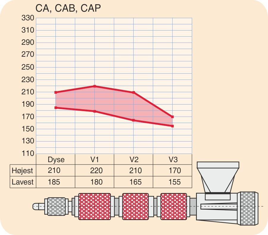 Temperaturindstillinger for CA (celluloseacetat), CAB og CAP