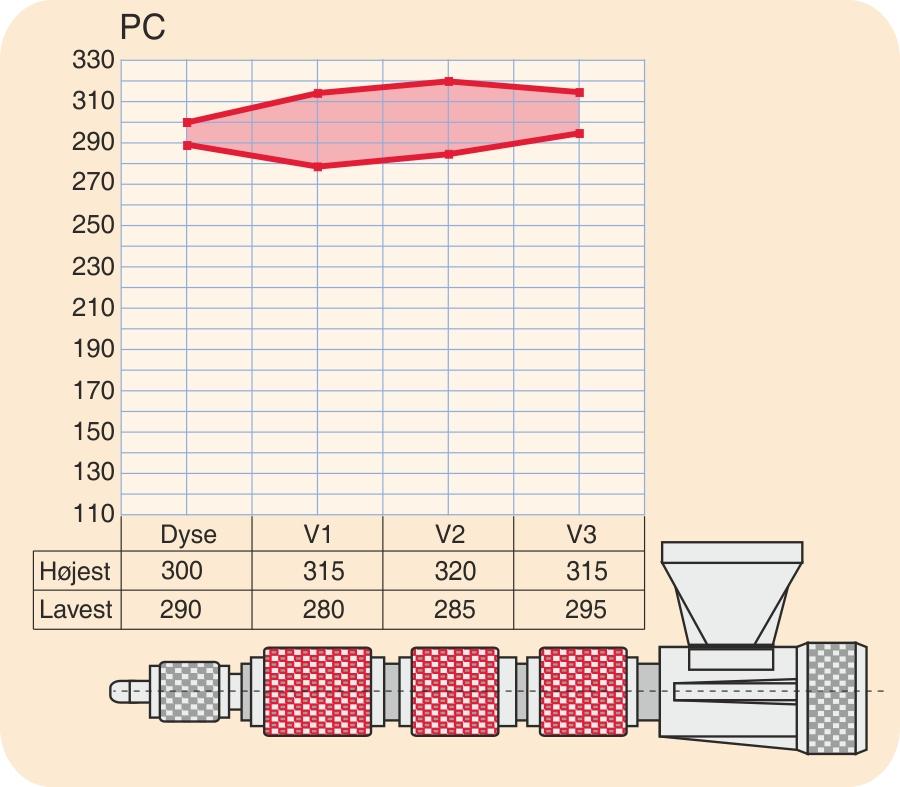Temperaturindstillinger for PC (polycarbonat)