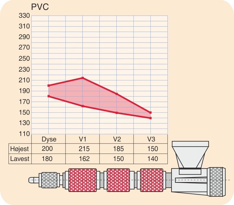 Temperaturprofil for PVC (polyvinylchlorid, stiv)