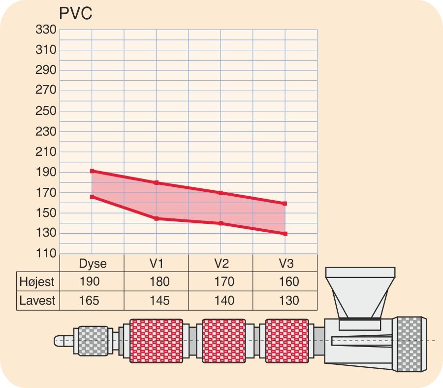 Temperaturprofil for PVC (polyvinylchlorid, blødgjort)
