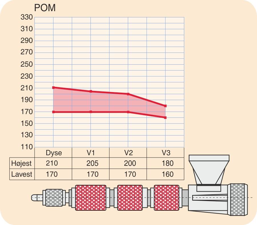 Temperaturprofil for POM (polyoxymethylen)