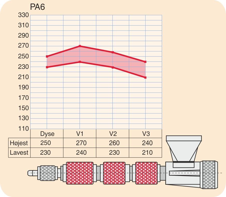 Temperaturprofil for PA6 (polyamid 6)