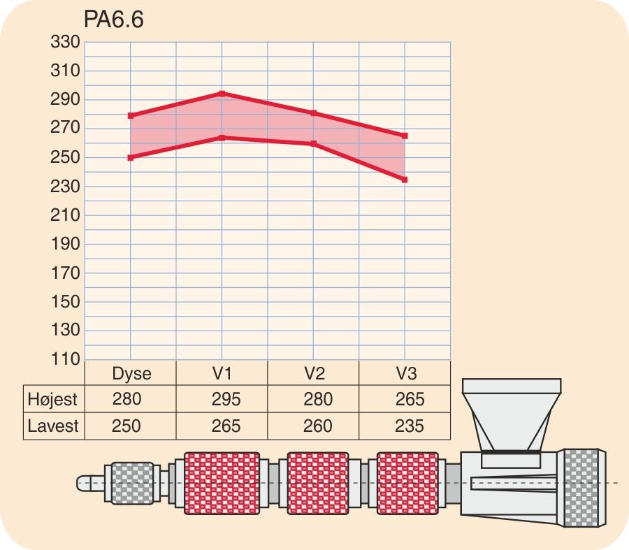 Temperaturprofil for PA6.6 (polyamid 6.6)