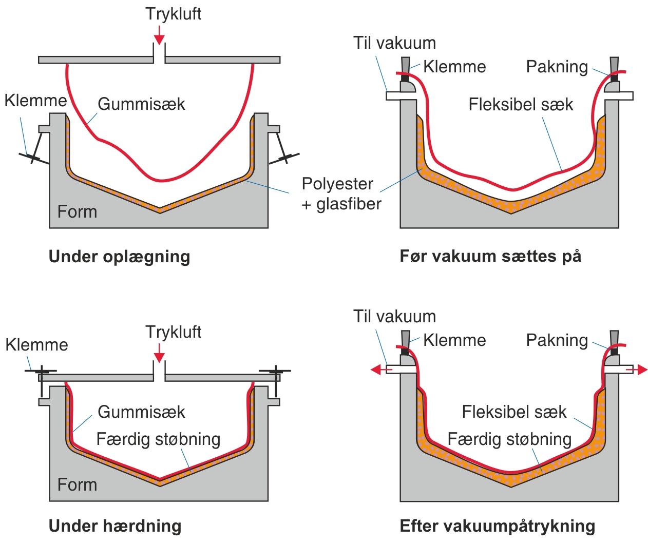 Vakuum- og tryksækmetoderne