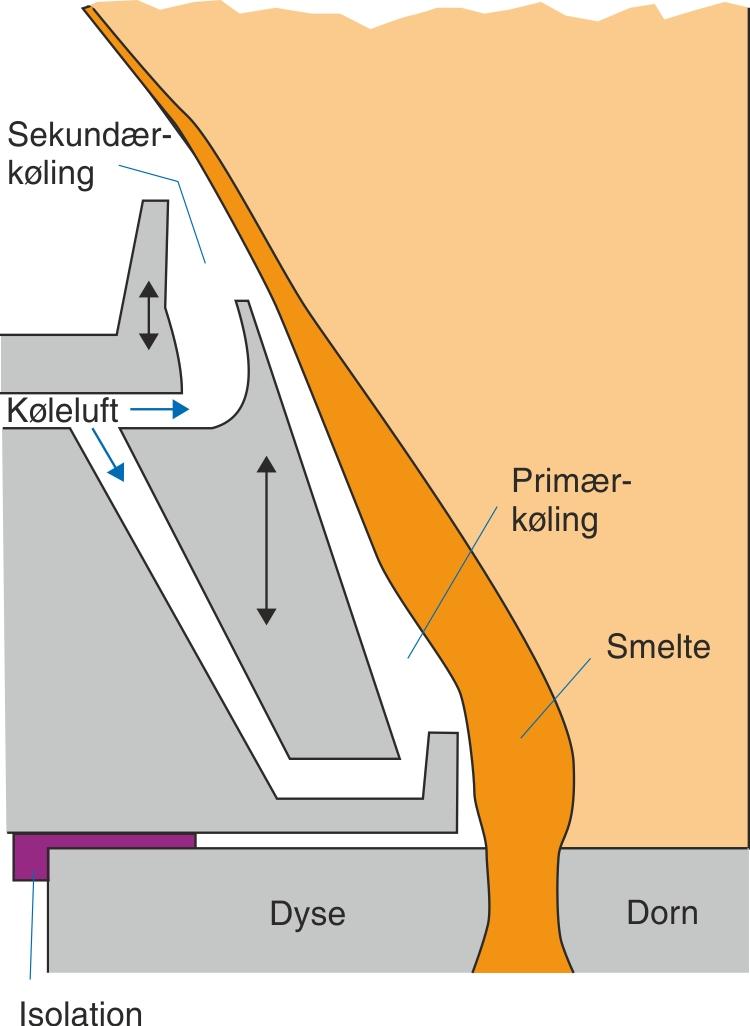 Primær- og sekundærkøling