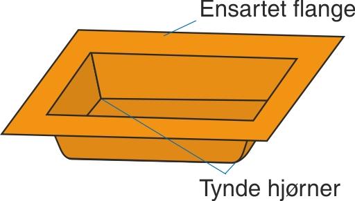 Typiske kendetegn ved negativformning