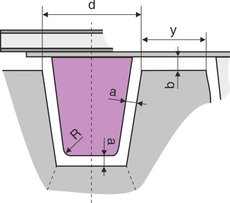 Beregning af overstempelkontur for flerstyksforme bmin ≥ 0,25 × y