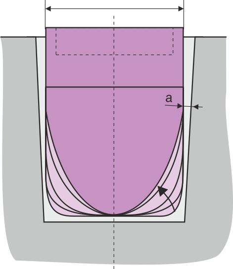 Normal fremgangsmåde ved ændring af stempelkonturen. Der begyndes med den mindste radius.