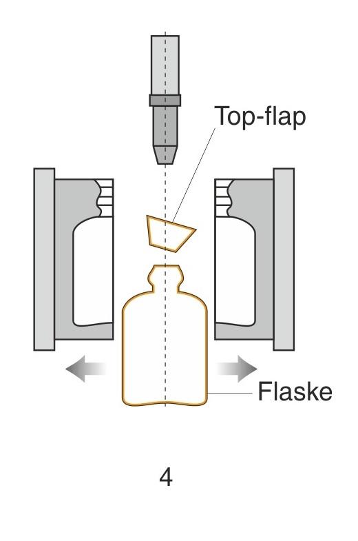4: Formen har åbnet sig, og den afkølede flaske samt bund- og topflap falder ud. Formen køres nu i åben tilstand over og henter et nyt slangestykke.