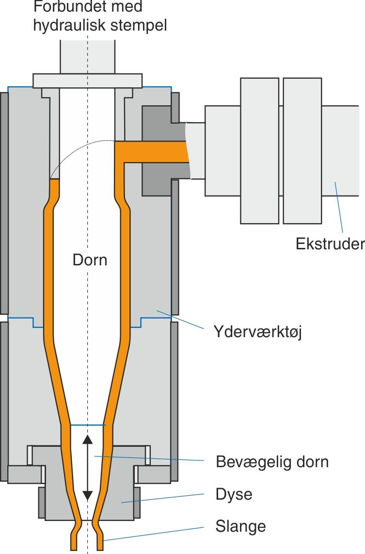 Sidefødt slangehoved med bevægelig dorn