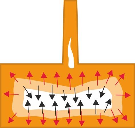 Sjælstrukturen kan danne  vakuumlunker