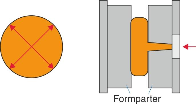 Plastskive, der viser radial formfyldning