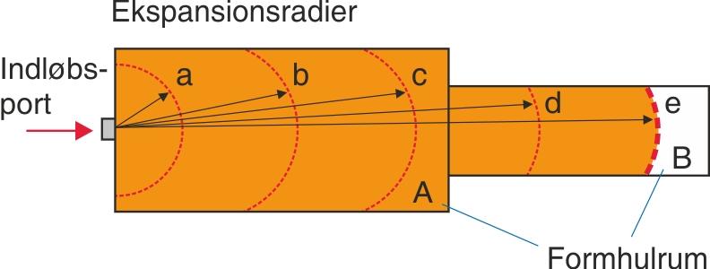 Ekspansionsradier ved overgang  fra større til mindre spaltebredde