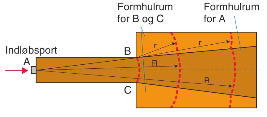 Kombinationen, hvor det lille formhulrums spaltebredde er for stor, til at den af smelten bliver betragtet som en indløbsport til det store formhulrum