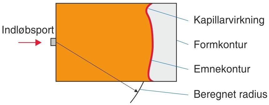 Afvigelse fra ekspansionsreglen på grund af kølingens kapillarvirkning
