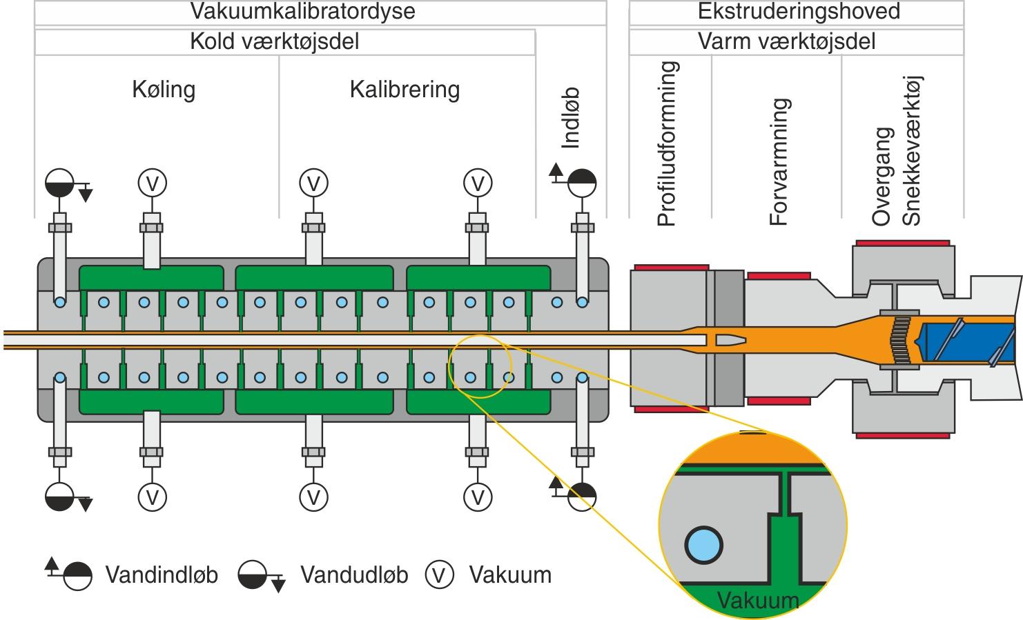 Principiel opbygning af profilværktøj og kalibrator med vakuum og køling