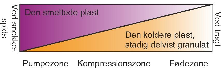 Plastens passage gennem snekken