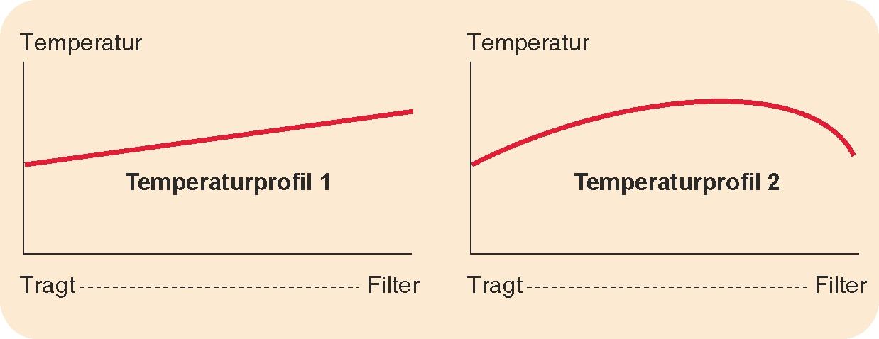 Temperaturprofil 1 og 2