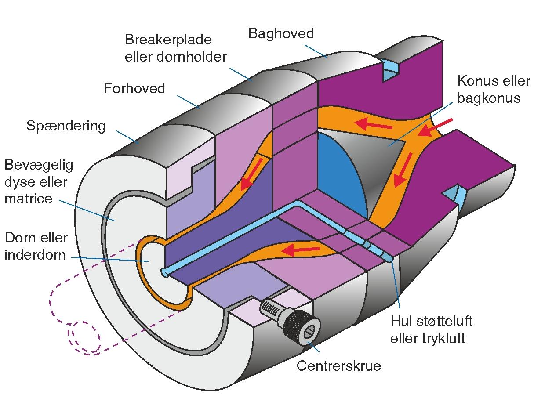 Et gennemskåret rørværktøj