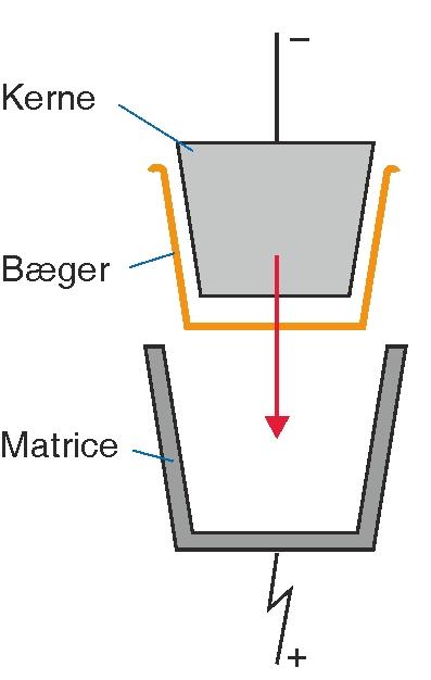 Eksempel på treatning af termoformede og sprøjtestøbte emner