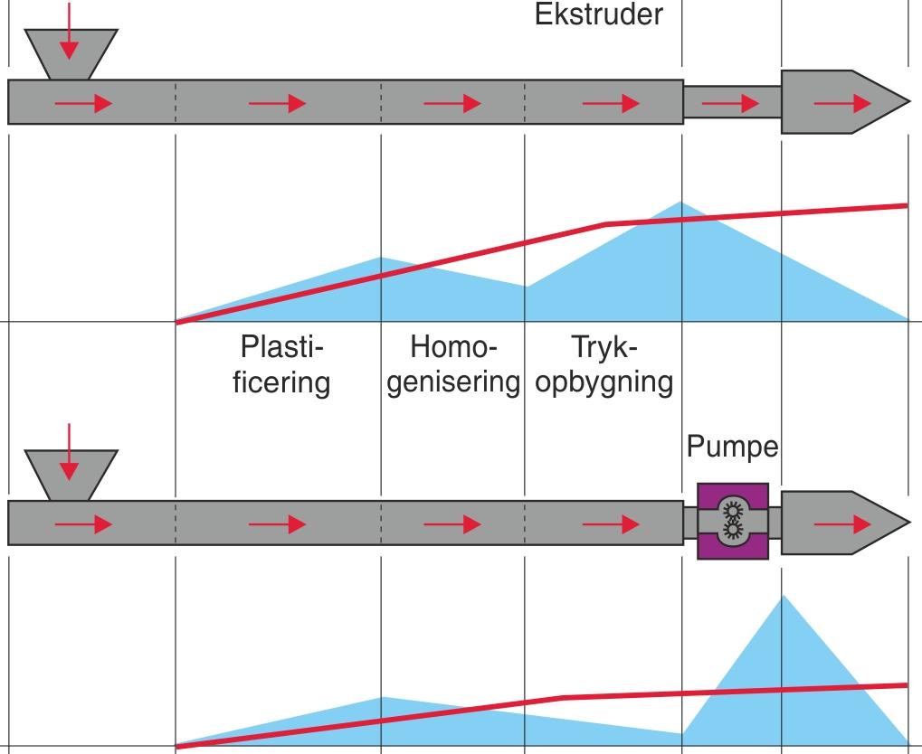 Ændringen af trykfordelingen ved anvendelse af gearpumpe