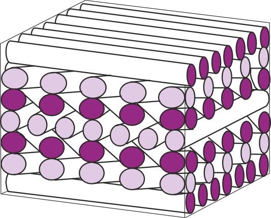 Laminat opbygget af mange lag med forskellige fiberorienteringer