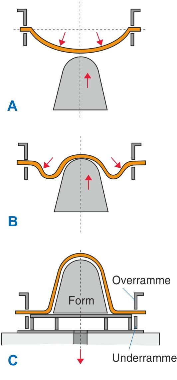 Positivformning med forsugning i blæsekassen A til C viser procesforløbet.