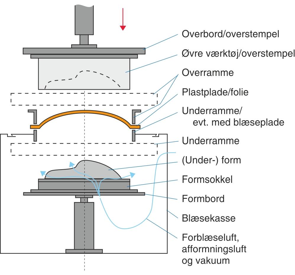 Opbygningen af en universal termoformmaskine