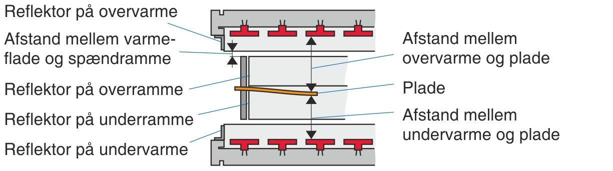 Refleksionsflader ved fastholdelse af en plade i spændrammen på en plademaskine