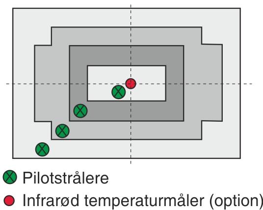 Isotermregulering med diagonalt placerede pilotstrålere