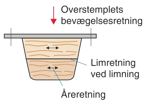 Åreretningen i træet ved fremstilling af overstempler