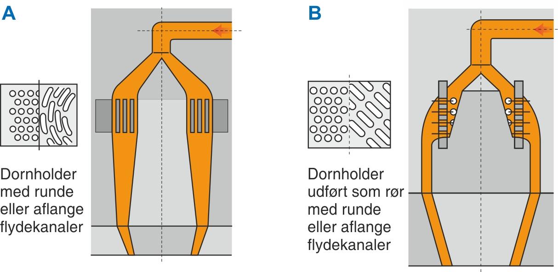 Dornholder