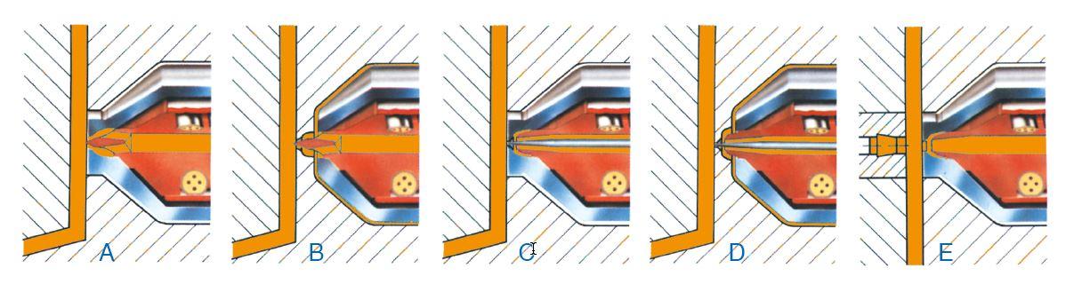 Forskellige varianter af punktindløb med varmedyser til direkte og indirekte indsprøjtning