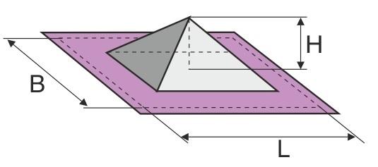 Formningsforholdet H:B for en pyramideform