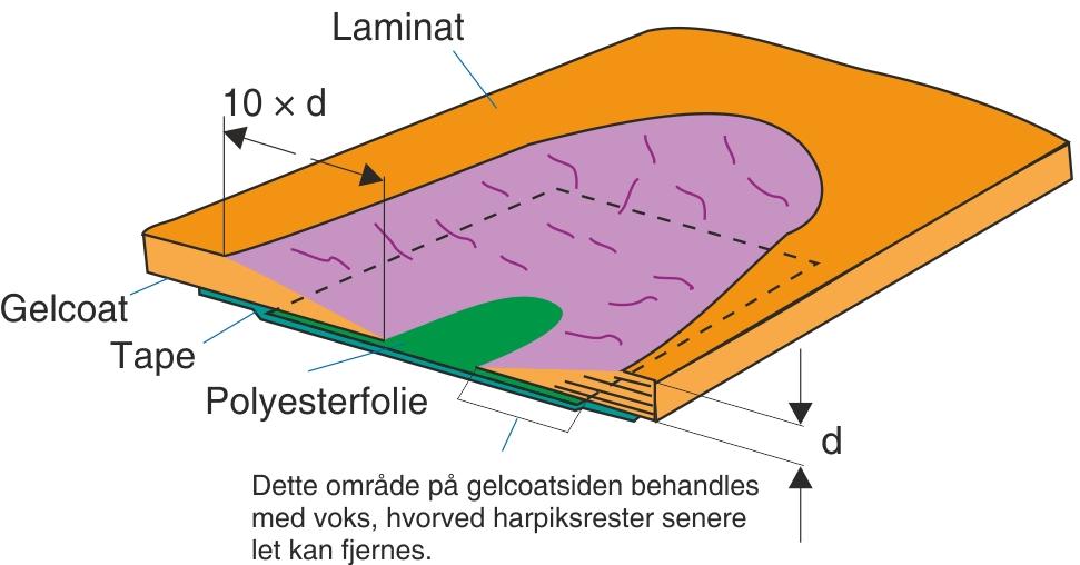 Gennemgående laminatreparation fra bagsiden, enkeltsidigt affaset