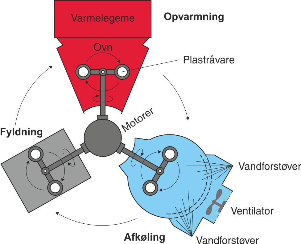 De forskellige zoner og processer i rotationsstøbningsprocessen